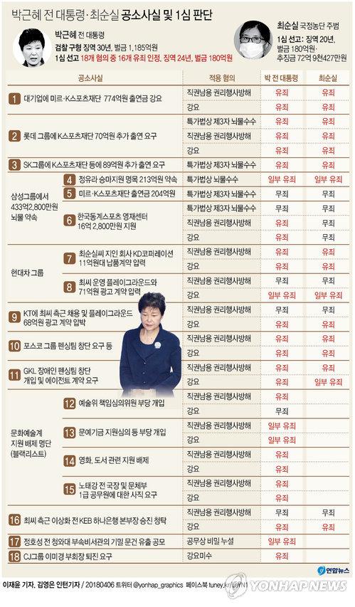 박근혜 재판 2심 간다… 검찰 '삼성뇌물 무죄 양형부당' 항소