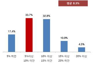 """중소기업계 """"법정공휴일 유급휴무로 인건비 8.3% 증가"""""""