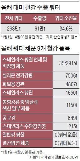 한국산 철강 9개 품목, 올해 美 수출길 막혔다