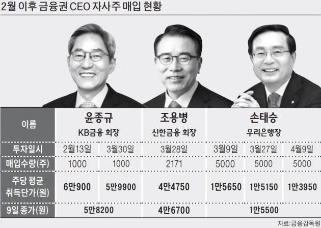 조용병·손태승 '활짝' 윤종규 '기다리면…'