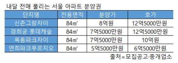 """[집코노미] 웃돈 5억원…""""전매제한 덕에 차익 다 누려요"""""""