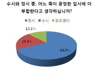고3 수험생들은 수시(19.9%)보다 정시(68%)가 공정하다고 생각하는 것으로 조사됐다. / 출처=진학사 제공
