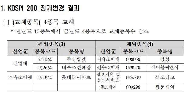 두산밥캣·대우조선해양 코스피200 편입된다