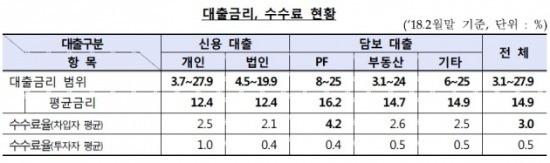 출처_금융감독원.