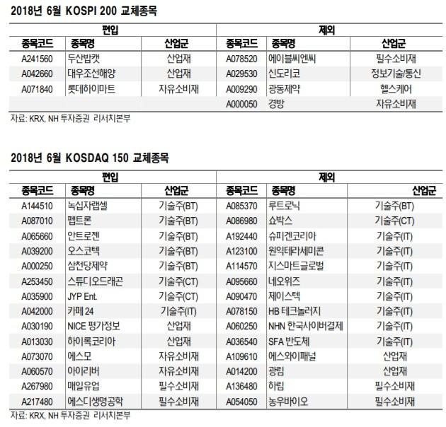 코스피200·코스닥150 구성종목 정기변경…수혜주는?