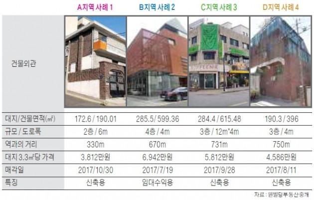 학동사거리 상권 상업용 빌딩 매매 사례 분석