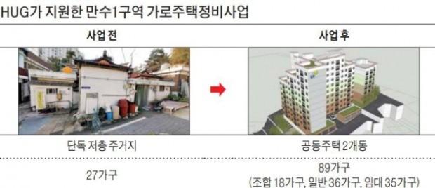 HUG 저리대출… 인천 만수1구역 재개발 '숨통'