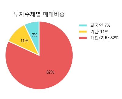 [SK디스커버리우] 5% 이상 상승, 주가 상승세, 단기 이평선 역배열 구간