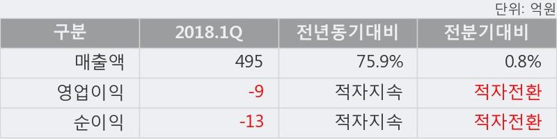 [한경로보뉴스]'한국정보공학' 5% 이상 상승, 2018.1Q, 매출액 495억(+75.9%), 영업이익 -9억(적자지속)