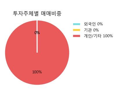 [삼성중공우] 5% 이상 상승, 미래에셋, 키움증권 등 매수 창구 상위에 랭킹