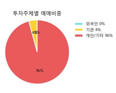 [대상우] 15% 이상 상승, 전형적인 상승세, 단기·중기 이평선 정배열