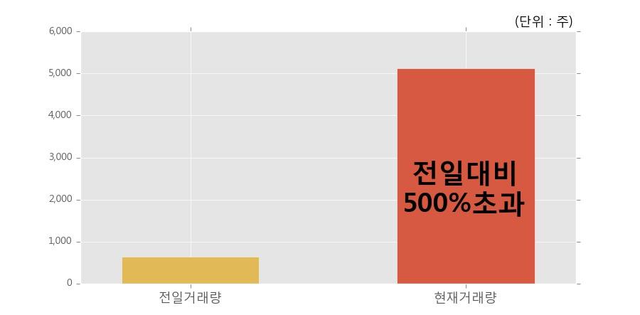 [녹십자홀딩스2우] 10% 이상 상승, 전일 보다 거래량 급증, 거래 폭발. 전일 거래량의 500% 초과 수준