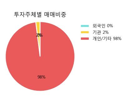 [한경로보뉴스]'대한제당우' 5% 이상 상승, 전형적인 상승세, 단기·중기 이평선 정배열