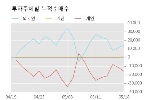 [한경로보뉴스]'세진티에스' 5% 이상 상승, 전형적인 상승세, 단기·중기 이평선 정배열