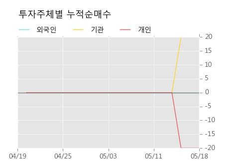 [한경로보뉴스]'삼양사우' 10% 이상 상승, 키움증권, 대신증권 등 매수 창구 상위에 랭킹