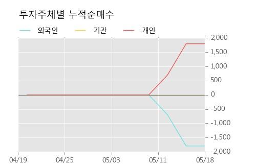 [한경로보뉴스]'코리아써우' 5% 이상 상승, 대신증권, KB증권 등 매수 창구 상위에 랭킹