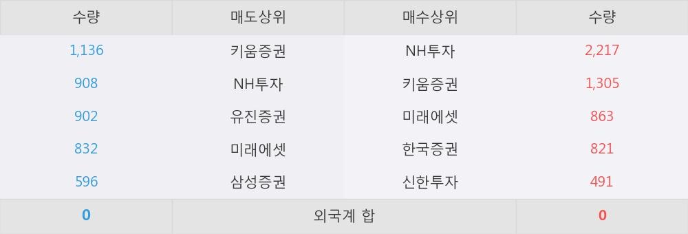 [한경로보뉴스]'일양약품우' 10% 이상 상승, NH투자, 키움증권 등 매수 창구 상위에 랭킹