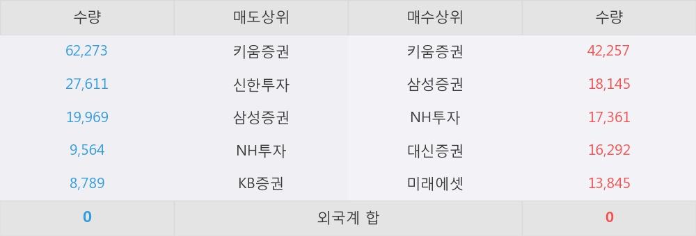 [한경로보뉴스]'대상우' 52주 신고가 경신, 이 시간 매수 창구 상위 - 삼성증권, 키움증권 등