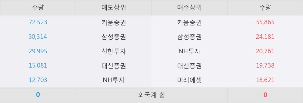 [한경로보뉴스]'대상우' 10% 이상 상승, 이 시간 매수 창구 상위 - 삼성증권, 키움증권 등