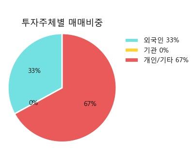 [한경로보뉴스] '넥센우' 5% 이상 상승, 전형적인 상승세, 단기·중기 이평선 정배열