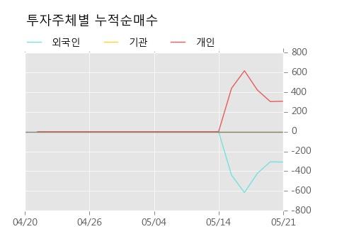 [한경로보뉴스] 'CJ씨푸드1우' 5% 이상 상승, 전형적인 상승세, 단기·중기 이평선 정배열