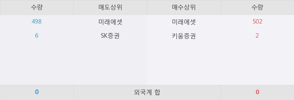 [한경로보뉴스] 'ARIRANG 단기우량채권' 52주 신고가 경신, 미래에셋, 키움증권 매수 창구 상위에 랭킹
