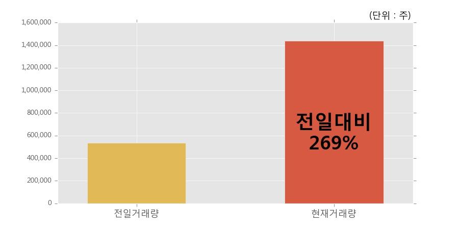 [한경로보뉴스] '에이엔피' 5% 이상 상승, 오전에 전일의 2배 이상, 거래 폭발. 143.8만주 거래중