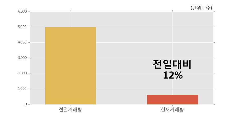 [한경로보뉴스] '동부스팩5호' 52주 신고가 경신, 거래 위축, 전일보다 거래량 감소 예상. 12% 수준