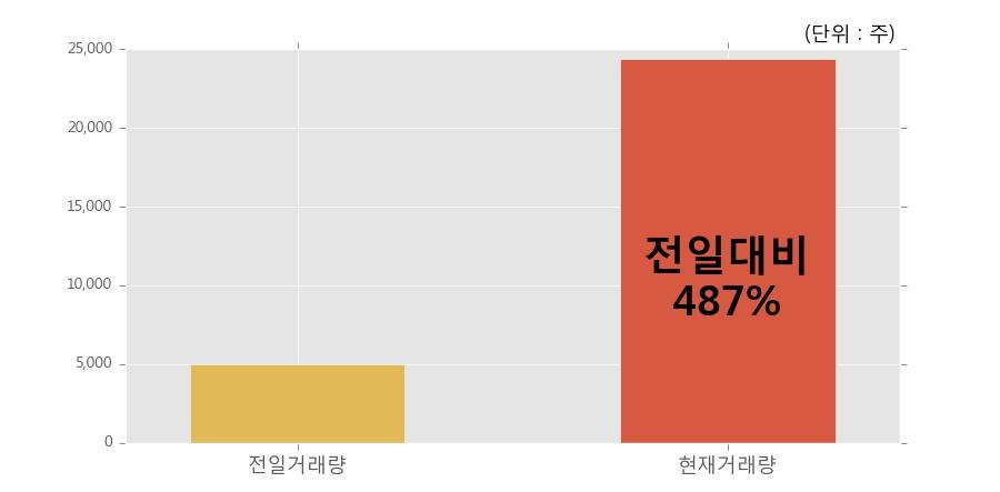 [한경로보뉴스] '동부스팩5호' 5% 이상 상승, 전일 보다 거래량 급증, 거래 폭발. 전일 487% 수준