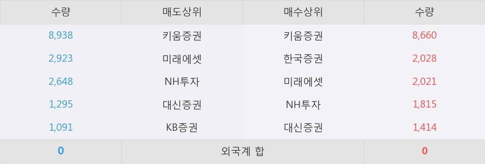 [한경로보뉴스] '동양3우B' 10% 이상 상승, 키움증권, 한국증권 등 매수 창구 상위에 랭킹