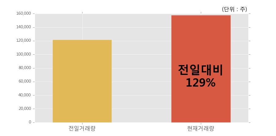 [한경로보뉴스] '한화케미칼우' 20% 이상 상승, 개장 직후 전일 거래량 돌파. 15.8만주 거래중