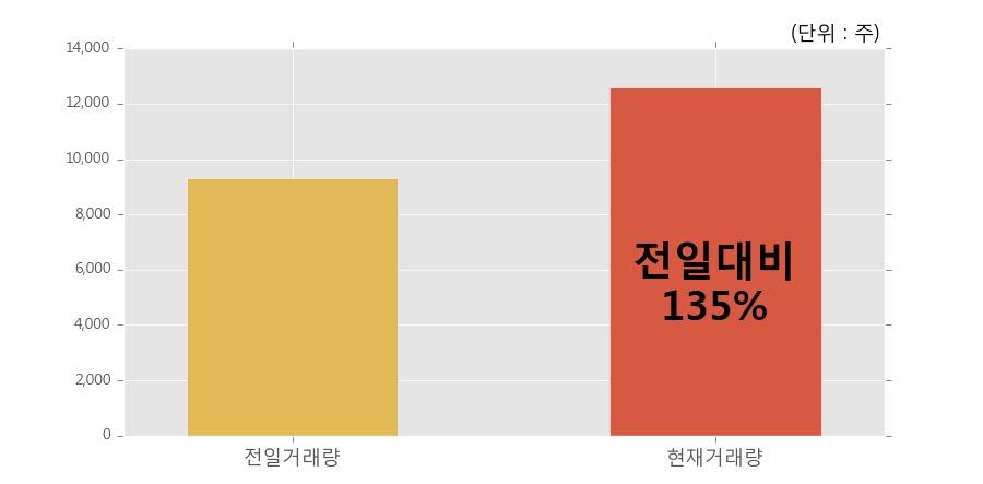[한경로보뉴스] '신화실업' 5% 이상 상승, 개장 직후 전일 거래량 돌파. 12,576주 거래중