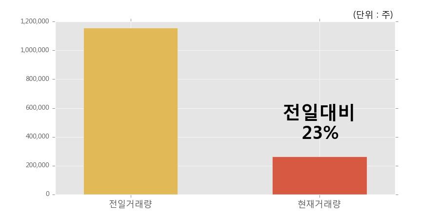 [한경로보뉴스] '태양금속우' 5% 이상 상승, 이 시간 거래량 다소 침체, 현재 거래량 26.5만주