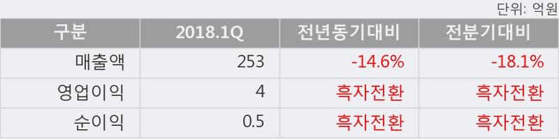 [한경로보뉴스] '형지I&C' 5% 이상 상승, 2018.1Q, 매출액 253억(-14.6%), 영업이익 4억(흑자전환)