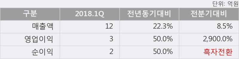 [한경로보뉴스] '신라섬유' 5% 이상 상승, 2018.1Q, 매출액 12억(+22.3%), 영업이익 3억(+50.0%)