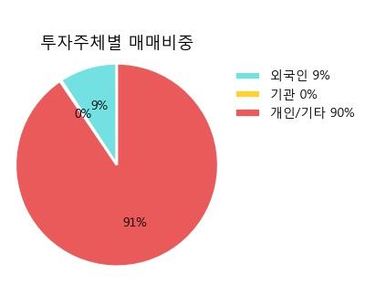 [한경로보뉴스] '엘디티' 5% 이상 상승, 상승 추세 후 조정 중, 단기·중기 이평선 정배열