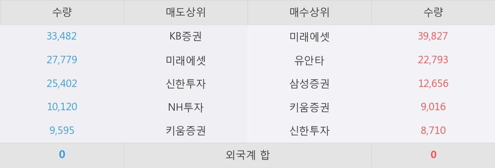[한경로보뉴스] 'KODEX 건설' 5% 이상 상승, 이 시간 매수 창구 상위 - 삼성증권, 미래에셋 등