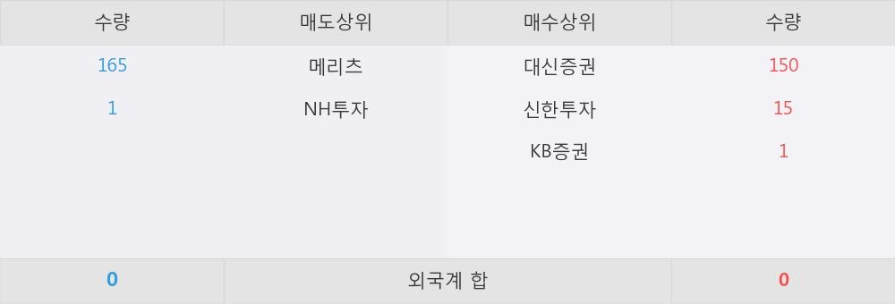 [한경로보뉴스] 'KBSTAR 200중공업' 5% 이상 상승, 대신증권, 신한투자 등 매수 창구 상위에 랭킹