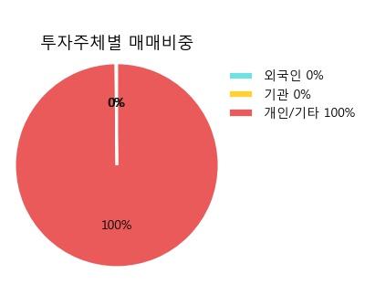 [한경로보뉴스] '삼성중공우' 20% 이상 상승, 이 시간 매수 창구 상위 - 삼성증권, NH투자 등