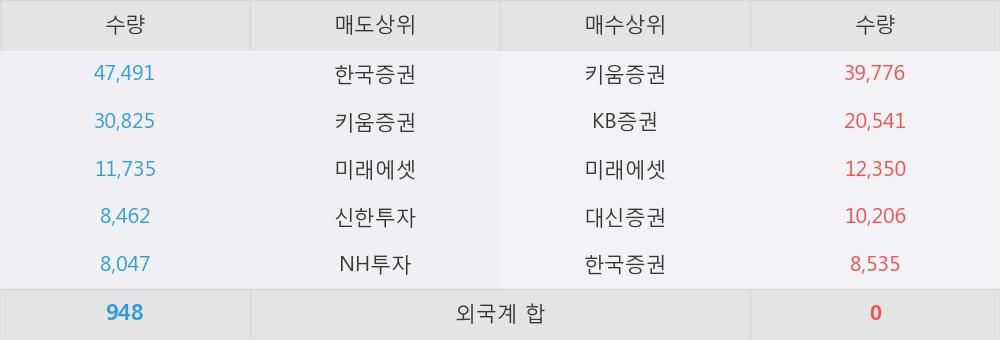 [한경로보뉴스] '진흥기업2우B' 20% 이상 상승, 키움증권, KB증권 등 매수 창구 상위에 랭킹