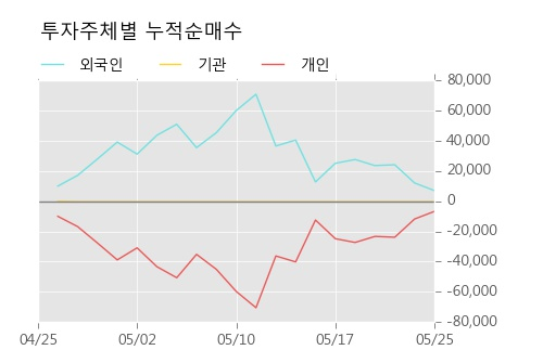 [한경로보뉴스] '광진실업' 5% 이상 상승, 주가 반등 시도, 단기 이평선 역배열 구간