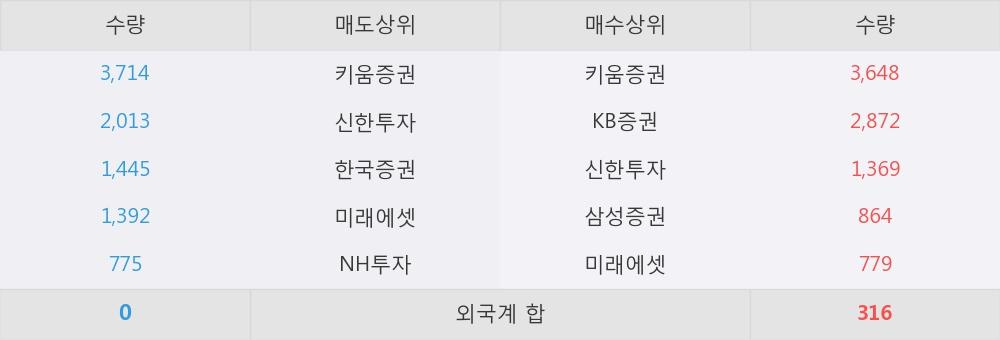 [한경로보뉴스] '전방' 5% 이상 상승, 이 시간 매수 창구 상위 - 삼성증권, 키움증권 등
