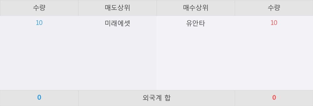 [한경로보뉴스] '진흥기업2우B' 5% 이상 상승, 유안타 매수 창구 상위에 랭킹