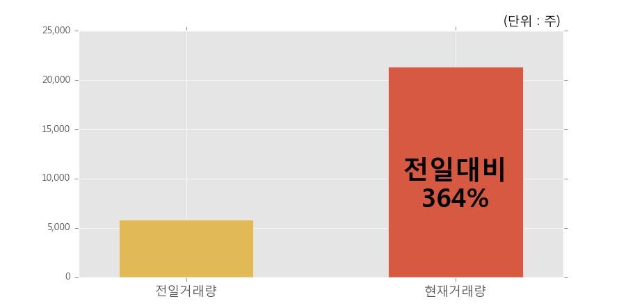 [한경로보뉴스] 'SK네트웍스우' 20% 이상 상승, 개장 직후 전일 거래량 돌파. 전일 364% 수준