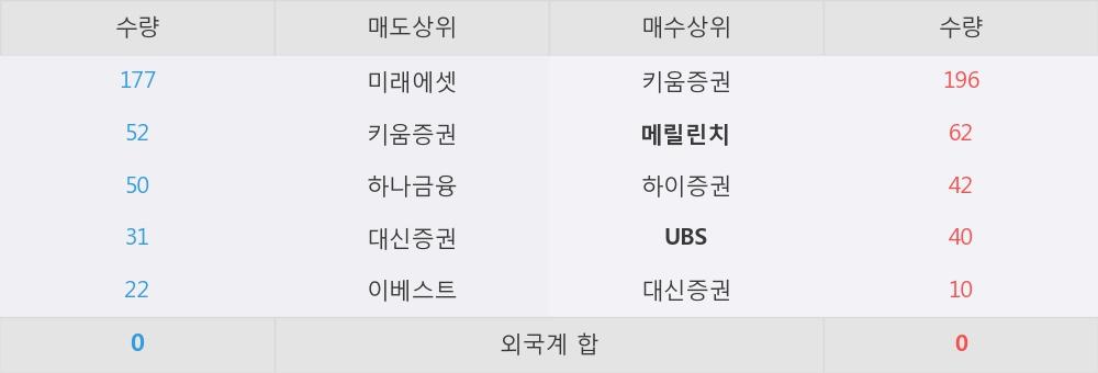 [한경로보뉴스] '아세아' 52주 신고가 경신, 외국계, 매수 창구 상위에 랭킹 - 메릴린치, UBS 등