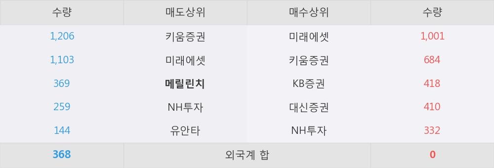 [한경로보뉴스] '진흥기업우B' 5% 이상 상승, 미래에셋, 키움증권 등 매수 창구 상위에 랭킹
