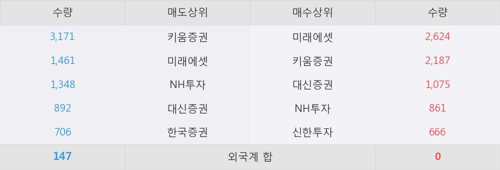 [한경로보뉴스] '삼성중공우' 15% 이상 상승, 오전에 전일의 2배 이상, 거래 폭발. 전일 203% 수준