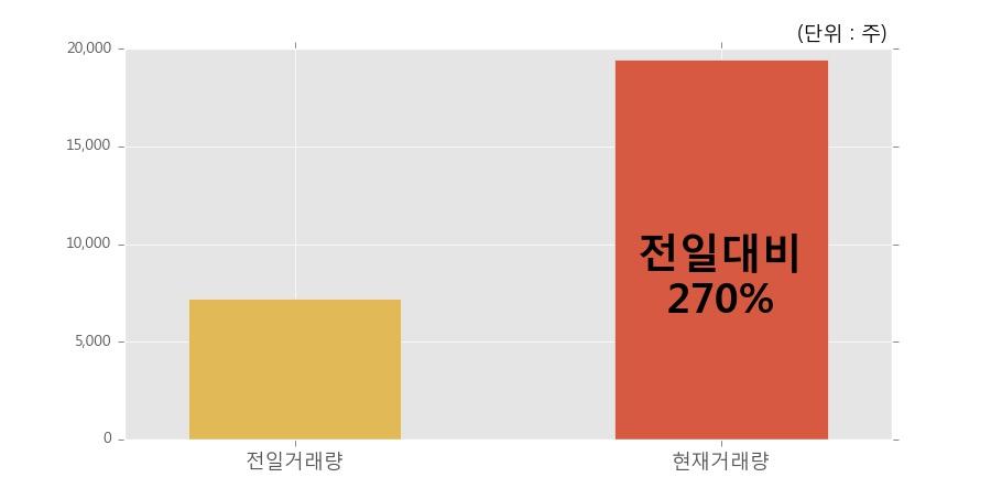 [한경로보뉴스] '삼성중공우' 20% 이상 상승, 오전에 전일의 2배 이상, 거래 폭발. 19,474주 거래중