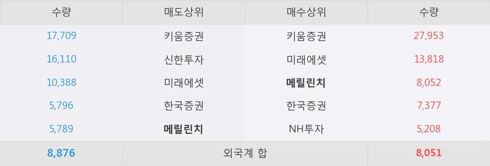 [한경로보뉴스] '태양금속우' 5% 이상 상승, 외국계 증권사 창구의 거래비중 9% 수준