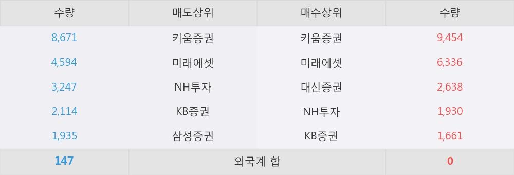 [한경로보뉴스] '삼성중공우' 상한가↑ 도달, 오전에 전일의 2배 이상, 거래 폭발. 28,020주 거래중
